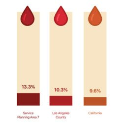 Graphic showing diabetes rate in California